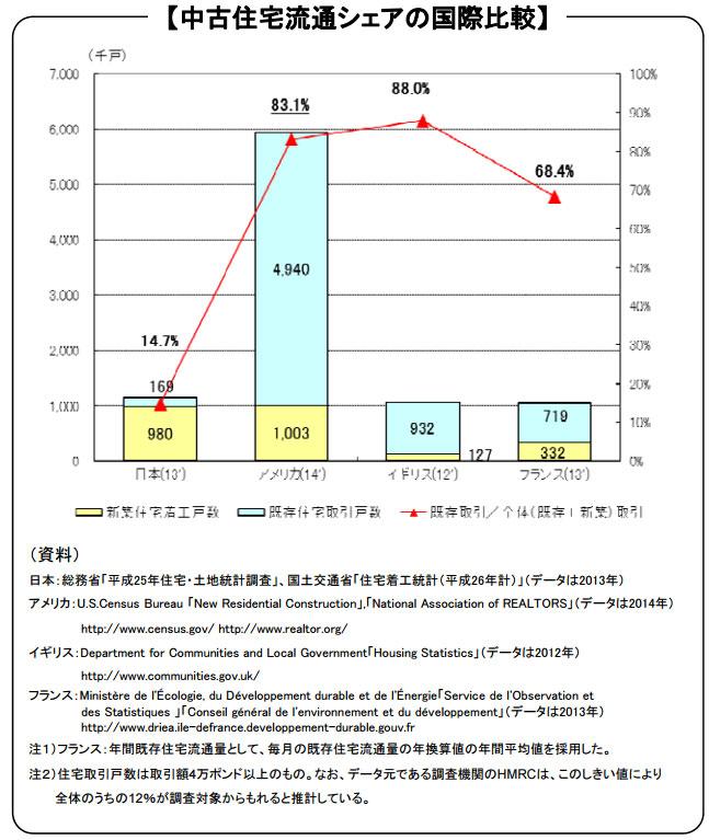 【画像2】日本の中古住宅流通のシェアは14.7%と欧米に比べて少ない(出典:国土交通省「中古住宅市場活性化・空き家活用促進・住み替え円滑化に向けた取組について」より抜粋転載)