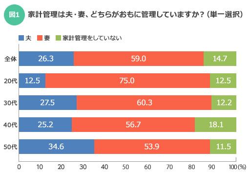 【図1】どの世代も半数以上は妻が管理しているようだ(SUUMOジャーナル編集部)