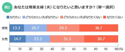 【図2】男女別のアンケート結果(SUUMOジャーナル編集部)