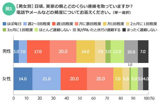 【図1】約8割の女性は、最低でも1カ月に1回程度は実感の親に連絡を取っているようだ(SUUMOジャーナル編集部)