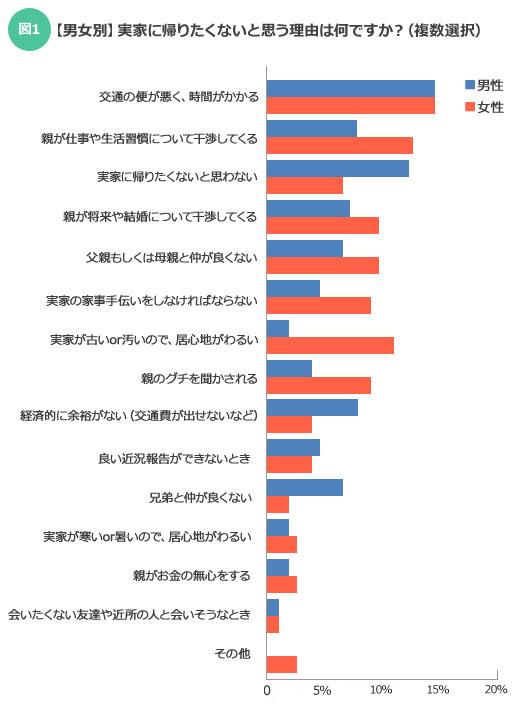 【図1】「実家に帰りたくないと思わない」は女性よりも男性のほうが多い。また女性は「実家が古い or 汚いので、居心地がわるい」を選択する人が男性よりも多くなっている(SUUMOジャーナル編集部)