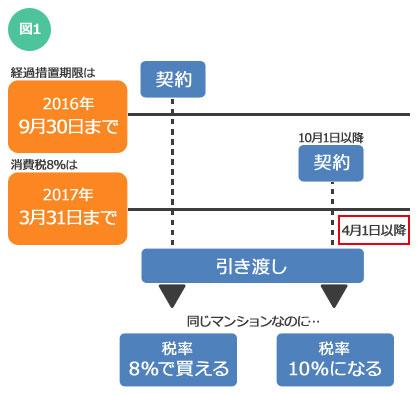 【図1】2016年10月1日以降に契約し、2017年4月1日以降引き渡しの物件は消費税10%が適用される(画像:SUUMOジャーナル編集部)