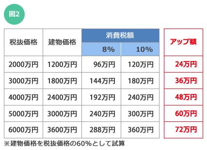 【図2】消費税増税による負担アップ額を価格別に試算。この例では約20万円~約70万円負担が増えるという結果になった(画像:SUUMOジャーナル編集部)