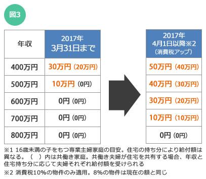 【図3】すまい給付金の年収別給付基礎額の目安表。あなたが買える物件価格が、増税でどの程度上がりそうかを【図2】でチェックし、すまい給付金と比べてみよう
