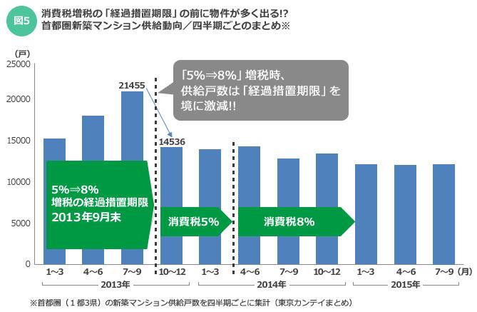 【図5】首都圏の新築マンションの供給推移を四半期ごとにまとめたもの。前回の増税時は「経過措置期限」の前に物件が多く出た(データ提供/東京カンテイ)