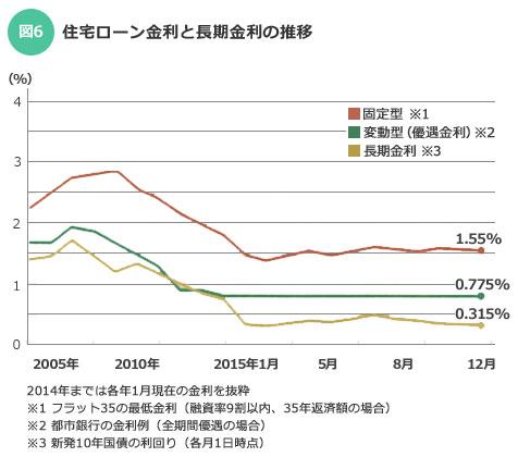 【図6】住宅ローン金利と長期金利の推移。固定型のフラット35は長期金利に連動して2015年2月に史上最低を記録した(画像:SUUMOジャーナル編集部)