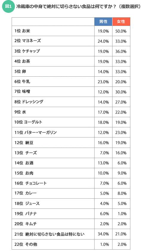 【図1】なんとお米は半数の女性が選択している結果となった(SUUMOジャーナル編集部)