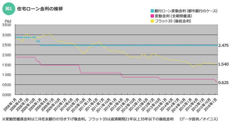 【図1】住宅ローン金利の推移(データ提供:オイコス)