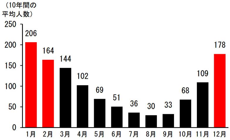 【図2】東京都23区における入浴中の事故死(出典:消費者庁「冬場に多発する高齢者の入浴中の事故に御注意ください!」リリースより)