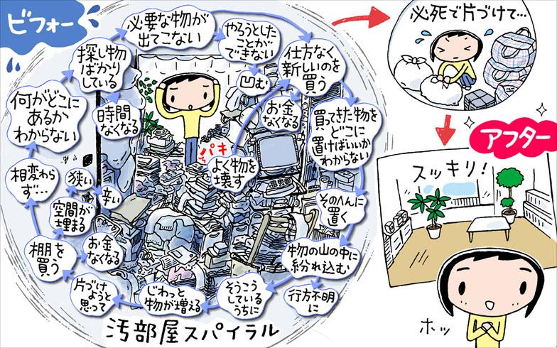 スッキリ暮らす [1] 池田暁子さん物の要・不要を見極めて汚部屋をスッキリ化