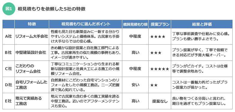 【図1】相見積もりを依頼した5社の特徴