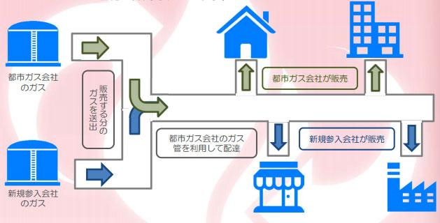 【画像1】都市ガス自由化の仕組み(「経済産業省 資源エネルギー庁 ガスシステム改革パンフレット」より抜粋)