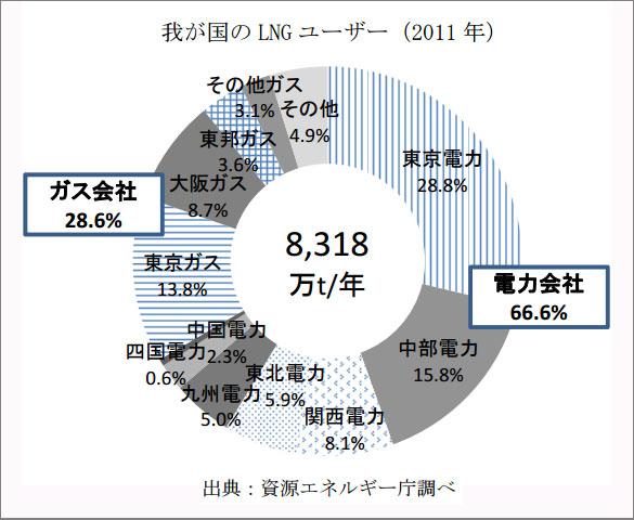 【画像2】都市ガスの原料となるLNG(液化天然ガス)のユーザー上位は電力会社が占めている(出典:資源エネルギー庁作成資料「ガス事業の現状」より)