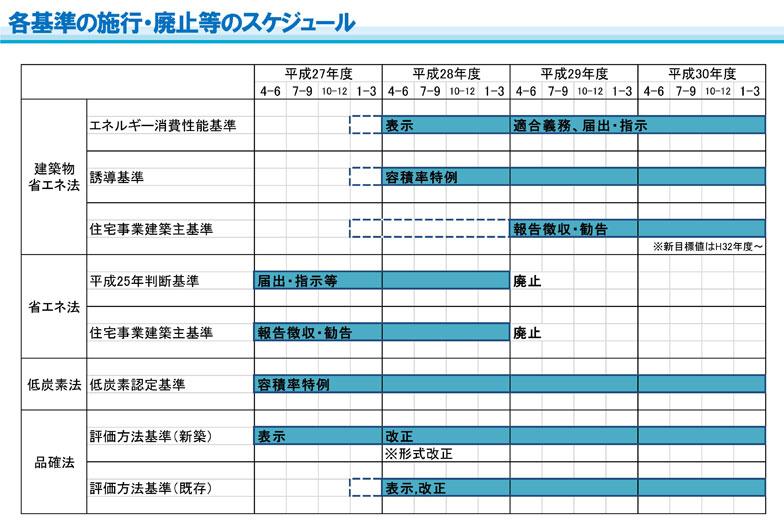 【図1】各省エネ基準の施行・廃止等のスケジュール(出典:国土交通省)