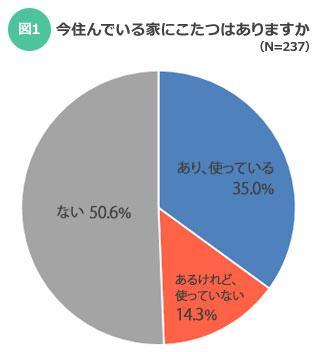 【図1】こたつを使っている割合は35%(SUUMOジャーナル)