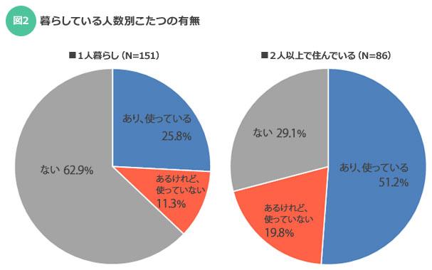 【図2】左:1人暮らし、右:2人以上で住んでいる場合(SUUMOジャーナル)