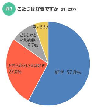【図3】こたつを好き派が嫌い派を圧倒!(SUUMOジャーナル)