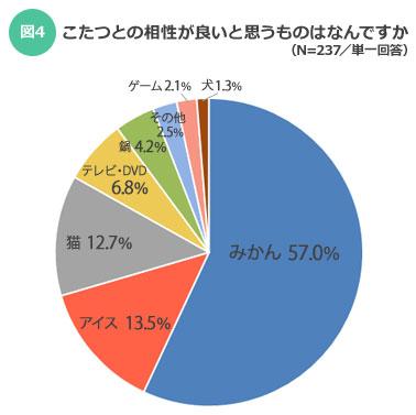 【図4】こたつとの相性はみかんが圧倒的1位に(SUUMOジャーナル)