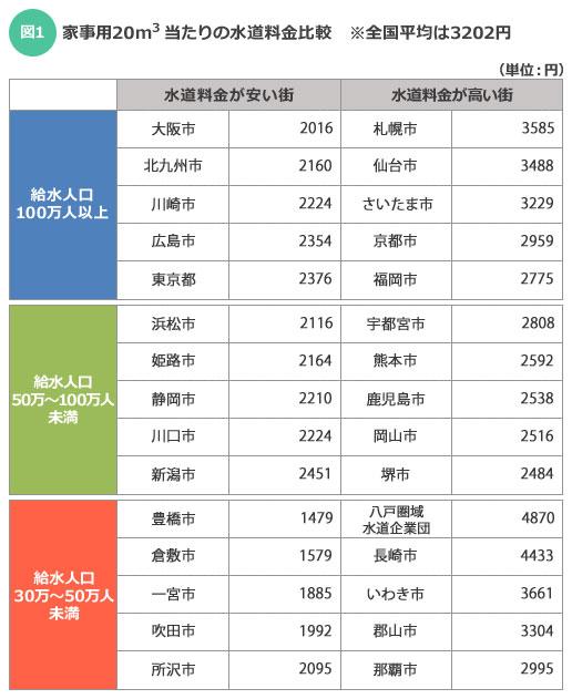 【図1】給水人口規模別の水道料金差(家事用20㎥当たり、平成27年4月1日現在)。全国平均は3202円である。「公益社団法人 日本水道協会」が発行『水道料金表(平成27年4月1日現在)』より
