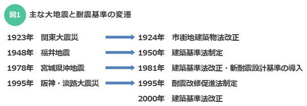 【図1】主な大地震と耐震基準の変遷(SUUMOジャーナル編集部作成)