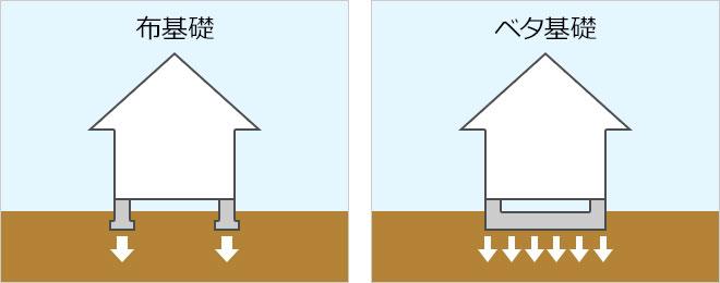 【図2】Tの字を逆さにした形の鉄筋コンクリートを打ち込んだ布基礎(左)と、底一面が鉄筋コンクリートになっているベタ基礎(右)(SUUMOジャーナル編集部作成)