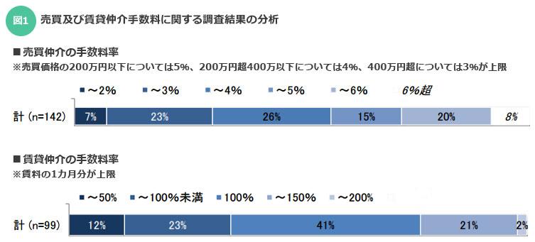 【図1】売買及び賃貸仲介手数料に関する調査結果の分析(出典:土地総合研究所「不動産業についてのアンケート調査」報告書)