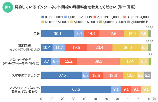 【図1】契約しているインターネット回線の月額料金を教えてください(SUUMOジャーナル編集部)