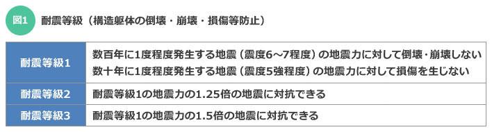 【図1】耐震等級(構造躯体の倒壊・崩壊・損傷等防止)(資料をもとに筆者作成)