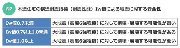 【図2】木造住宅の構造耐震指標(耐震性能)Iw値による地震に対する安全性(資料をもとに筆者作成)