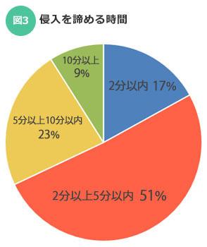 【図3】2014年、侵入を諦める時間についてのデータ。5分以上かかると侵入者の7割が断念する。「めんどくさそうな家」と思わせることが重要に(警察庁住まいる防犯110番より筆者作成)