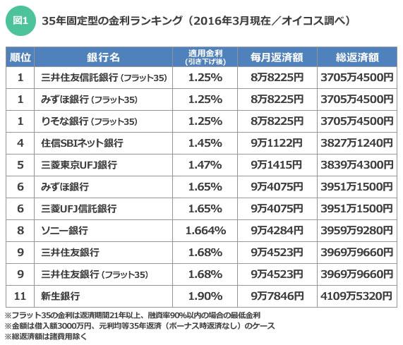 【図1】35年固定型の金利ランキング(2016年3月現在)(オイコス調べ)