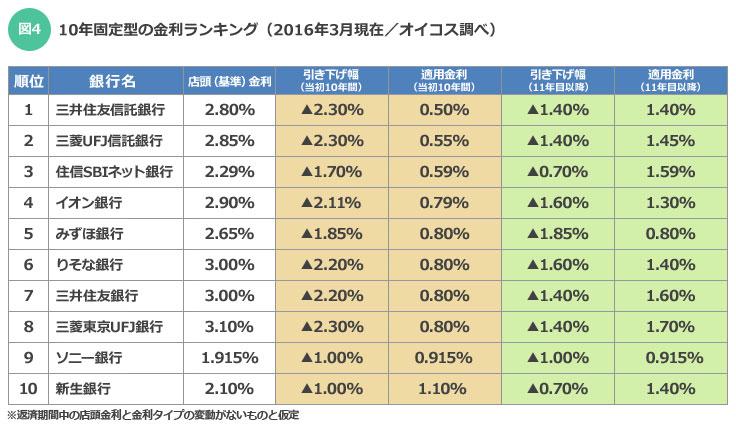 【図4】10年固定型の金利ランキング(2016年3月現在)(オイコス調べ)