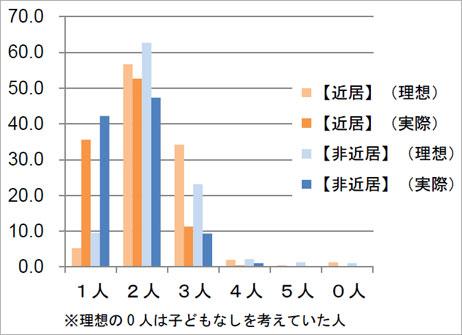 【図1】あなたご自身のお子さまの人数は何人ですか。また、理想としていたお子さまの人数は何人ですか。(出典:UR都市機構「働くママに聞く 子育てと仕事の両立に関する調査」)