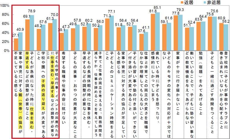 【図2】現在、子育てと仕事の両立において、どのような点を課題・悩みと感じていますか。※図中で赤枠の項目は、特に「近居」と「非近居」で差が開いている項目(出典:UR都市機構「働くママに聞く 子育てと仕事の両立に関する調査」)