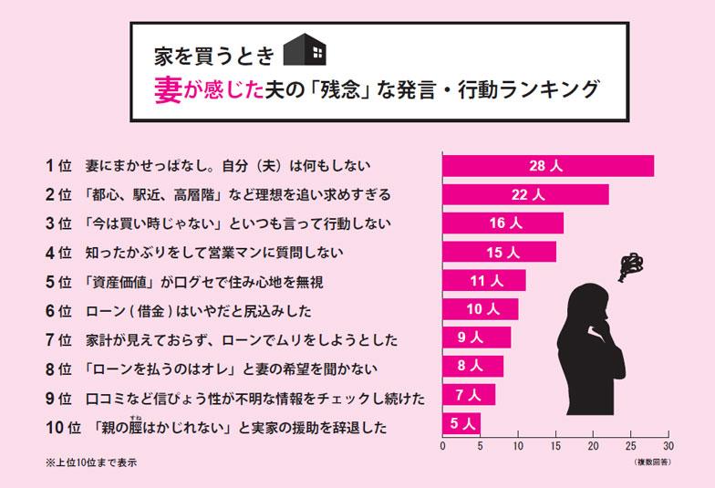【図1】妻が感じた夫の残念な発言・行動ランキング(有効回答数100件)(SUUMO新築マンション編集部調べ)