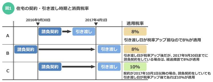 【画像1】住宅の契約・引き渡し時期と消費税率(筆者作成)