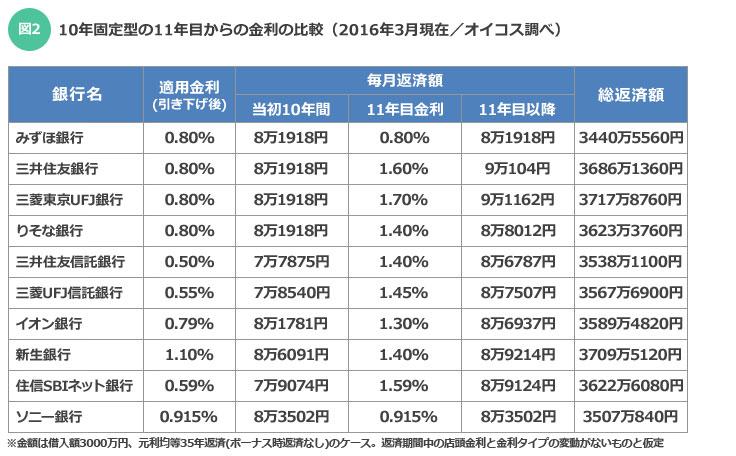 【図2】10年固定型の11年目からの金利の比較(オイコス調べ)