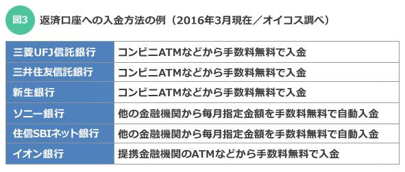 【図3】返済口座への入金方法の例(オイコス調べ)