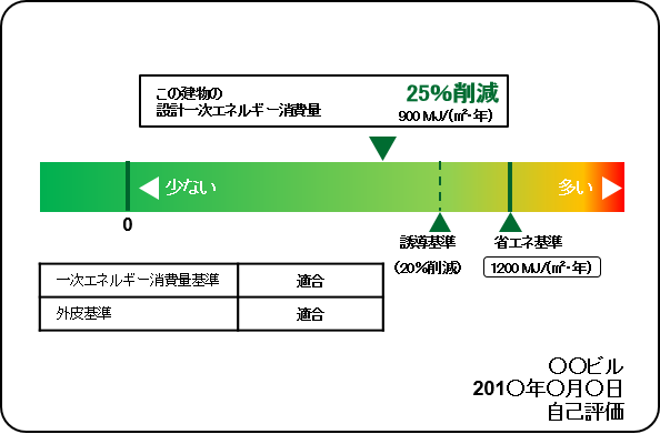 【画像1】建築物の省エネ性能の表示例(自己評価の例、国土交通省HPより転載)