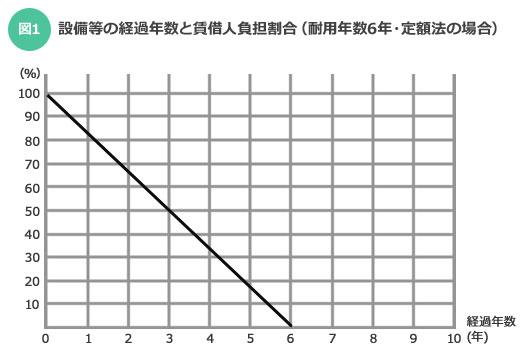 【図1】例えば償却期間6年の場合、年数の経過とともに設備の価値は下がっていく。6年たてば、原則は原状回復時の入居者負担はなくなることになる(出典:国土交通省「原状回復をめぐるトラブルとガイドライン」)