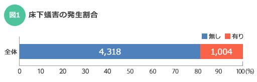 【図1】床下蟻害の発生割合。(出典:2013年/国交省補助事業「シロアリ被害の実態報告書」より、編集部作成