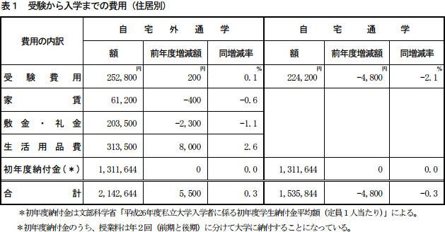 【画像1】受験から入学までの費用(住居別)(出典:東京私大教連「2015年度 私立大学新入生の家計負担調査」より転載)