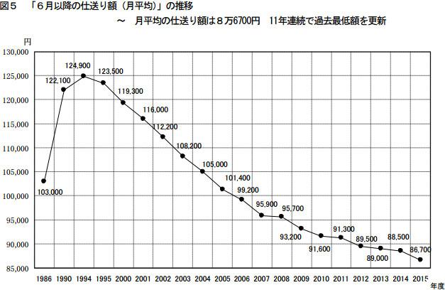 【画像2】6月以降の仕送り額(月平均)の推移(出典:東京私大教連「2015年度 私立大学新入生の家計負担調査」より転載)