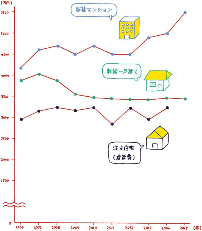 【図表1】各住宅種別の価格推移(出典:新築マンションの平均価格は不動産経済研究所調べ/新築(分譲)一戸建ての平均価格は東日本不動産流通機構調べ/注文住宅建築費は国土交通省調べ/※いずれも現在の価格とは異なる場合がある)(イラスト:加納徳博)