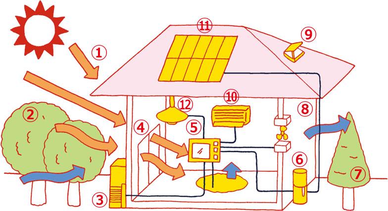 【画像2】ネット・ゼロ・エネルギー住宅(ZEH)実現のポイント(イラスト:加納徳博)