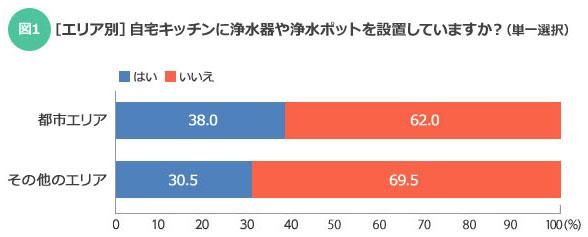 【図1】都市エリアの世帯のほうが、浄水器を設置している世帯の割合が約8ポイント高い(SUUMOジャーナル編集部)