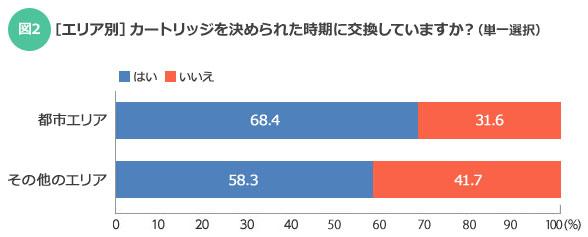 【図2】都市エリアのほうが、カートリッジを定期的に交換している世帯の割合が10ポイントほど高い(SUUMOジャーナル編集部)