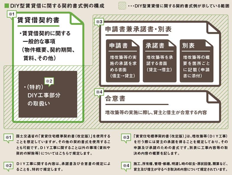 【画像2】DIY型賃貸借に関する契約書式例の構成(出典:国土交通省作成ガイドブック「DIY型賃貸借のすすめ」より転載)
