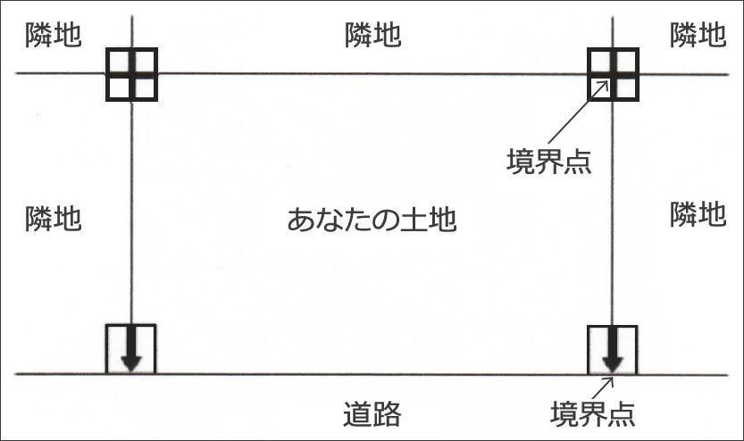 【画像1】境界標は土地の四隅など境界を示す場所に打ち込まれる。材質や種類はさまざま(筆者作成)