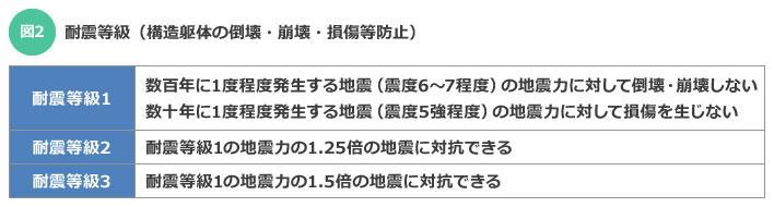 【図2】耐震等級(構造躯体の倒壊・崩壊・損傷等防止)